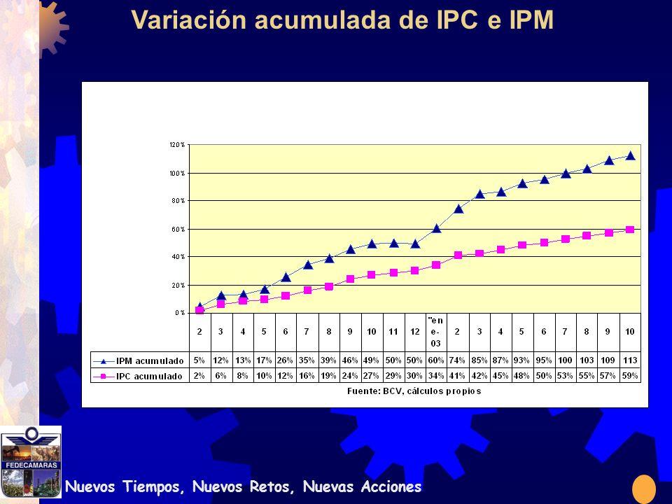 Nuevos Tiempos, Nuevos Retos, Nuevas Acciones Variación acumulada de IPC e IPM
