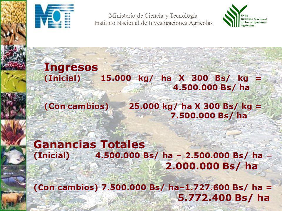 Ministerio de Ciencia y Tecnología Instituto Nacional de Investigaciones Agrícolas Ingresos (Inicial) 15.000 kg/ ha X 300 Bs/ kg = 4.500.000 Bs/ ha (Con cambios) 25.000 kg/ ha X 300 Bs/ kg = 7.500.000 Bs/ ha Ingresos (Inicial) 15.000 kg/ ha X 300 Bs/ kg = 4.500.000 Bs/ ha (Con cambios) 25.000 kg/ ha X 300 Bs/ kg = 7.500.000 Bs/ ha Ganancias Totales (Inicial) 4.500.000 Bs/ ha – 2.500.000 Bs/ ha = 2.000.000 Bs/ ha (Con cambios) 7.500.000 Bs/ ha–1.727.600 Bs/ ha = 5.772.400 Bs/ ha Ganancias Totales (Inicial) 4.500.000 Bs/ ha – 2.500.000 Bs/ ha = 2.000.000 Bs/ ha (Con cambios) 7.500.000 Bs/ ha–1.727.600 Bs/ ha = 5.772.400 Bs/ ha