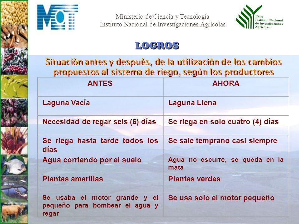 Ministerio de Ciencia y Tecnología Instituto Nacional de Investigaciones Agrícolas LOGROS ANTESAHORA Laguna VacíaLaguna Llena Necesidad de regar seis