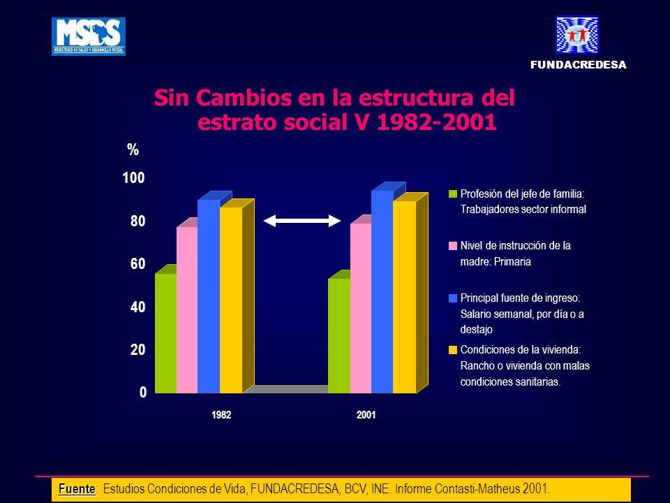 Sin Cambios en la estructura del estrato social V 1982-2001 Fuente : Fuente : Estudios Condiciones de Vida, FUNDACREDESA, BCV, INE. Informe Contasti-M