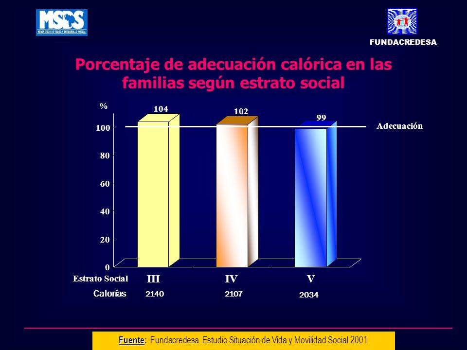 Porcentaje de adecuación calórica en las familias según estrato social Fuente Fuente: Fundacredesa. Estudio Situación de Vida y Movilidad Social 2001
