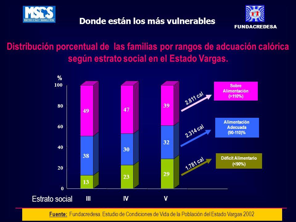 Distribución porcentual de las familias por rangos de adcuación calórica según estrato social en el Estado Vargas. Fuente: Fundacredesa. Estudio de Co
