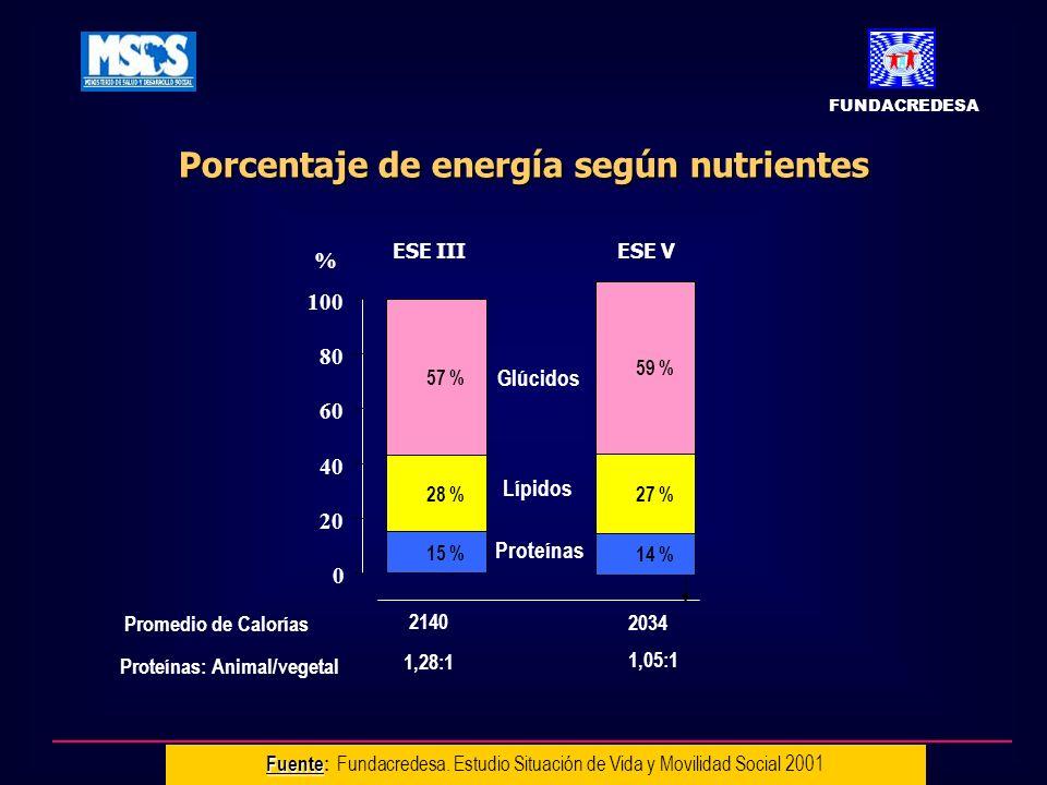 14 % 27 % 59 % 28 % 57 % 15 % 0 20 40 60 80 100 Proteínas: Animal/vegetal % Glúcidos Lípidos Proteínas ESE IIIESE V 1,28:1 1,05:1 2140 2034 Promedio de Calorías Porcentaje de energía según nutrientes Fuente Fuente: Fundacredesa.
