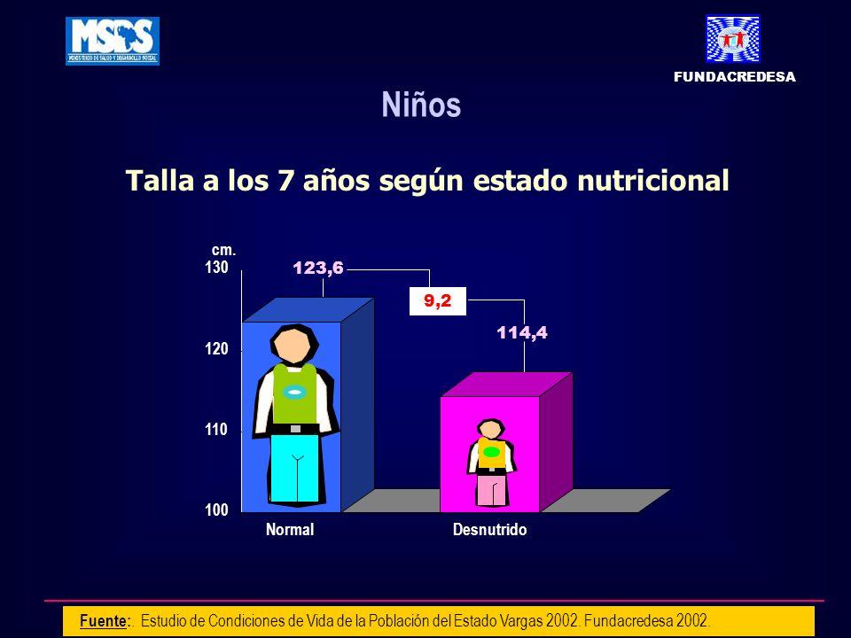 Talla a los 7 años según estado nutricional Fuente:. Estudio de Condiciones de Vida de la Población del Estado Vargas 2002. Fundacredesa 2002. 100 110