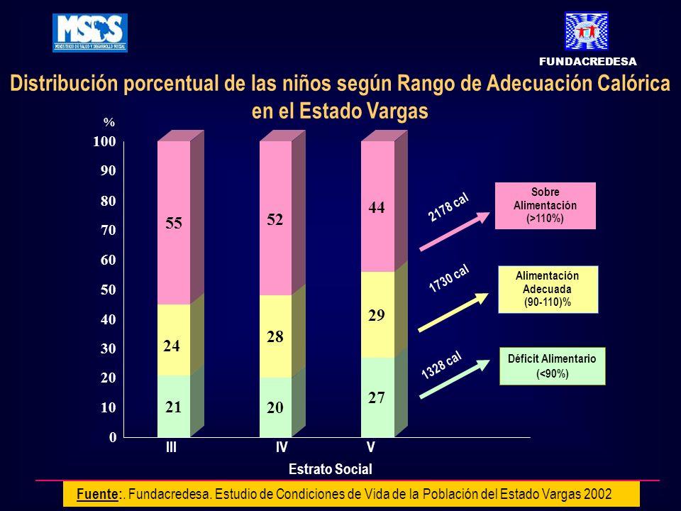 Distribución porcentual de las niños según Rango de Adecuación Calórica en el Estado Vargas Fuente:. Fundacredesa. Estudio de Condiciones de Vida de l