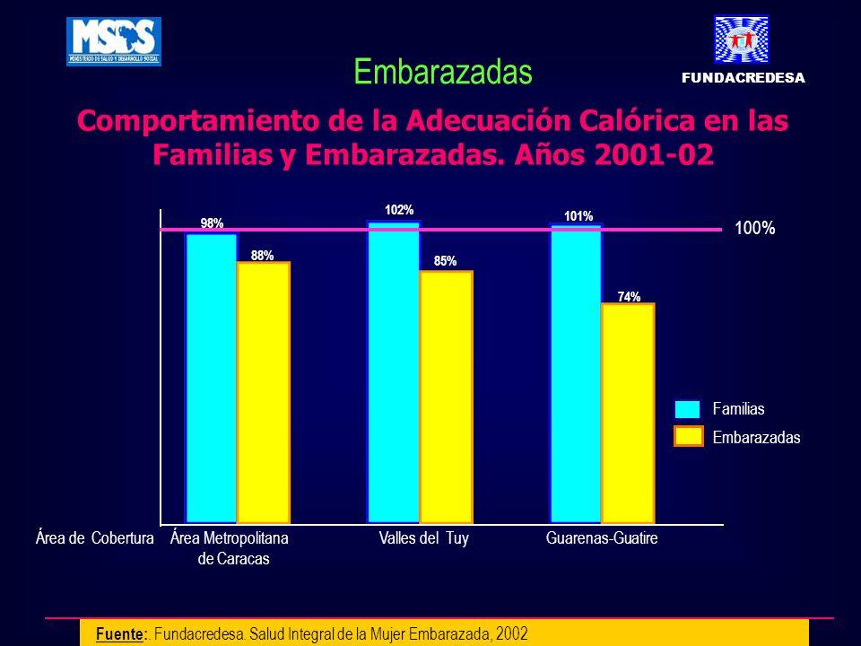 100% Comportamiento de la Adecuación Calórica en las Familias y Embarazadas. Años 2001-02 Familias Embarazadas Área Metropolitana Valles del Tuy Guare
