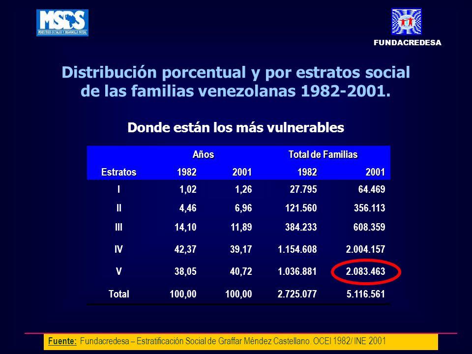 Fuente: Fundacredesa – Estratificación Social de Graffar Méndez Castellano. OCEI 1982/ INE 2001 Distribución porcentual y por estratos social de las f