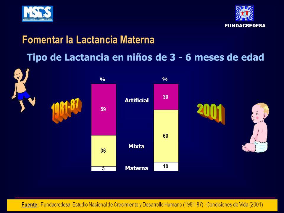 5 36 59 % Materna Mixta Artificial 10 60 30 % Fuente: Fundacredesa.