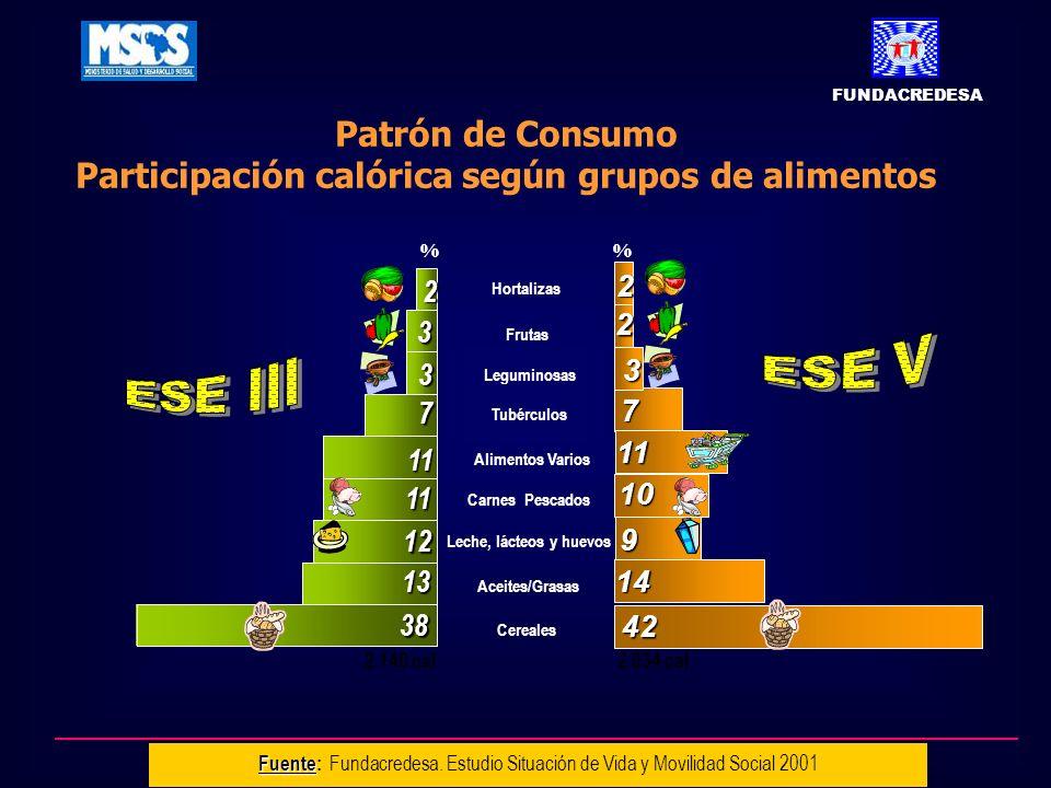 Patrón de Consumo Participación calórica según grupos de alimentos Cereales Hortalizas Alimentos Varios Tubérculos Frutas Leguminosas Aceites/Grasas L