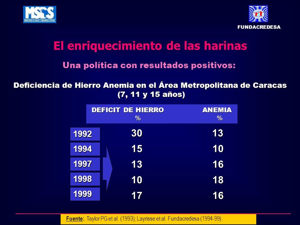 El enriquecimiento de las harinas Una política con resultados positivos: Deficiencia de Hierro Anemia en el Área Metropolitana de Caracas (7, 11 y 15 años) (7, 11 y 15 años) 30 13 15 10 13 16 10 18 17 16 DEFICIT DE HIERRO ANEMIA DEFICIT DE HIERRO ANEMIA % % 1992 1994 1997 1998 1999 FUNDACREDESA Fuente:.