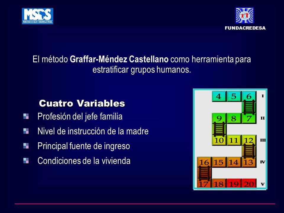 El método Graffar-Méndez Castellano como herramienta para estratificar grupos humanos. Cuatro Variables Profesión del jefe familia Nivel de instrucció