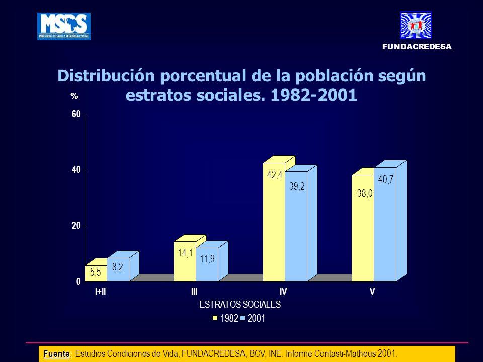 Distribución porcentual de la población según estratos sociales. 1982-2001 Fuente : Fuente : Estudios Condiciones de Vida, FUNDACREDESA, BCV, INE. Inf