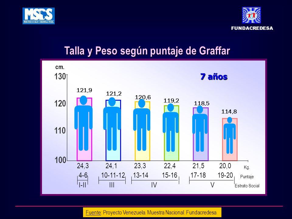 Fuente: Proyecto Venezuela. Muestra Nacional. Fundacredesa. Talla y Peso según puntaje de Graffar 100 110 120 130 24,3 24,1 23,3 22,4 21,5 20,0 4-6 10