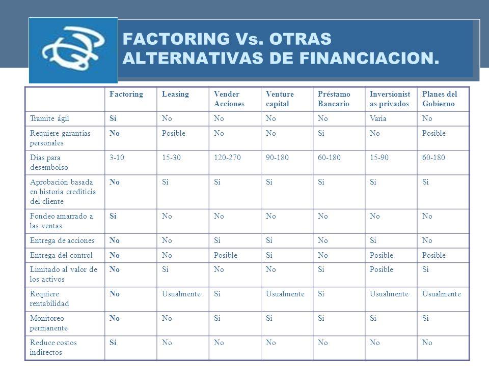 FACTORING Vs. OTRAS ALTERNATIVAS DE FINANCIACION. FactoringLeasingVender Acciones Venture capital Préstamo Bancario Inversionist as privados Planes de