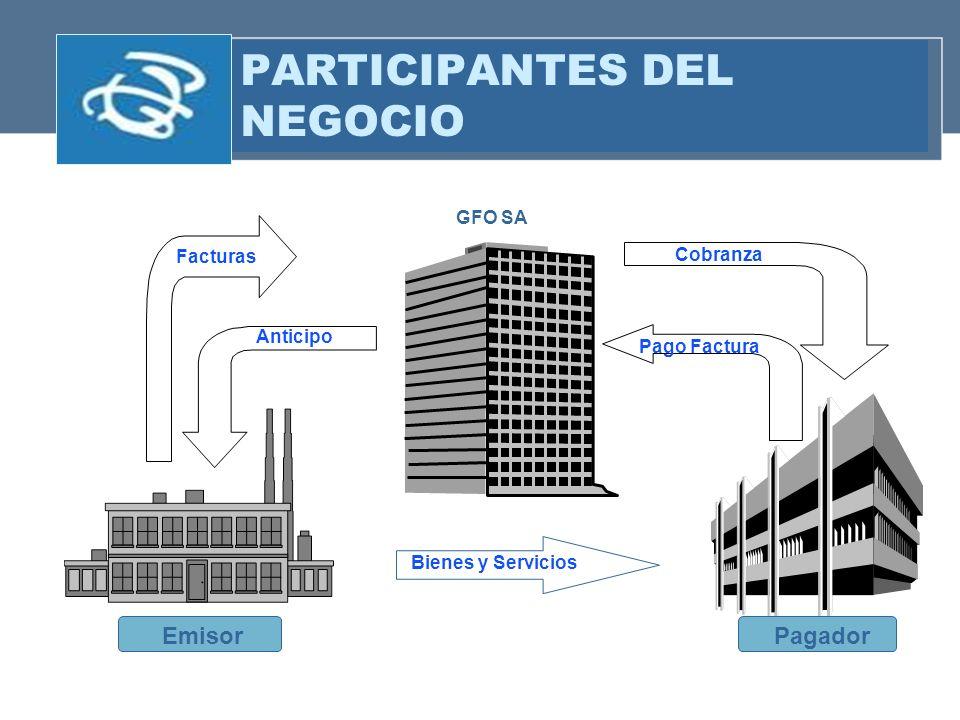 PARTICIPANTES DEL NEGOCIO Facturas Cobranza GFO SA EmisorPagador Bienes y Servicios Anticipo Pago Factura