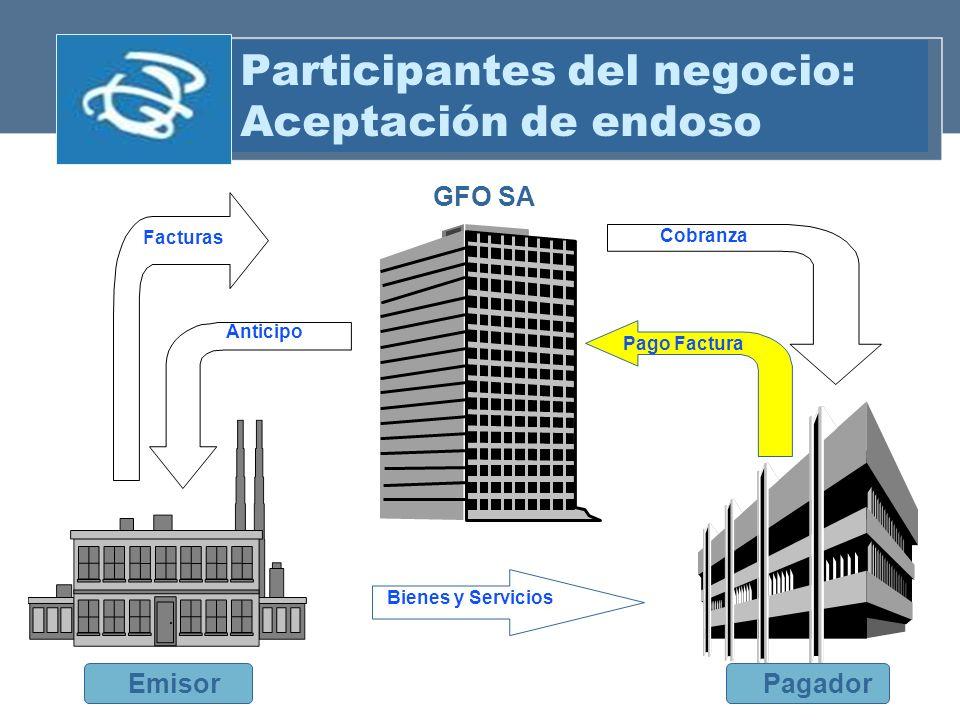 Participantes del negocio: Aceptación de endoso Facturas Cobranza GFO SA EmisorPagador Bienes y Servicios Anticipo Pago Factura
