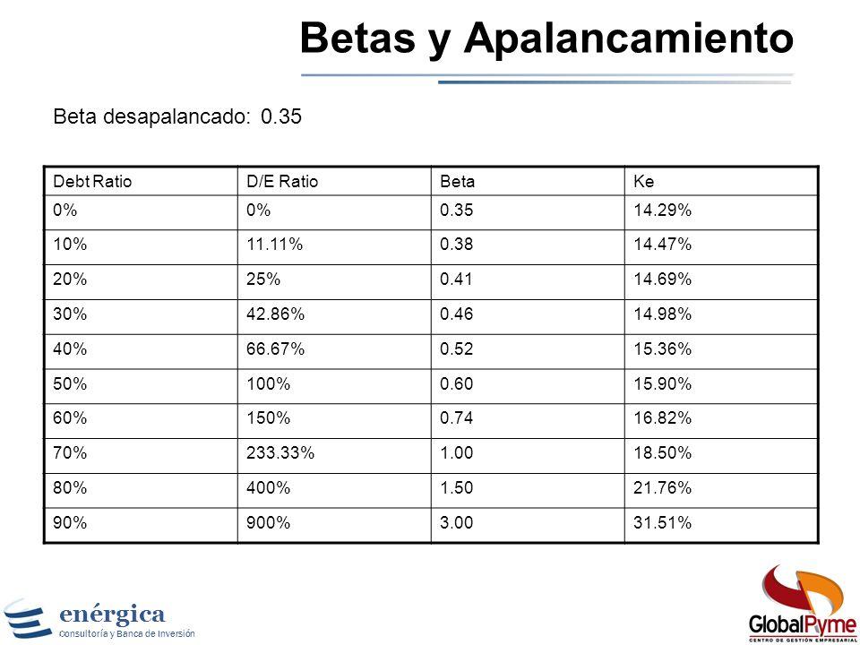enérgica Consultoría y Banca de Inversión Betas Fundamentales (cont.) donde: β Levered : Beta Apalancado o Beta de Capital Propio (Equity) β Unlevered