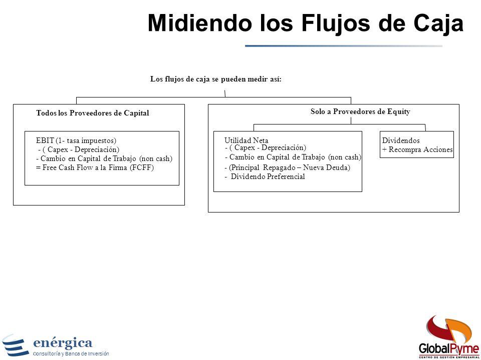 enérgica Consultoría y Banca de Inversión Utilidades vs. Flujos de Caja Principios para medir utilidades contables –Mostrar los ingresos cuando los pr