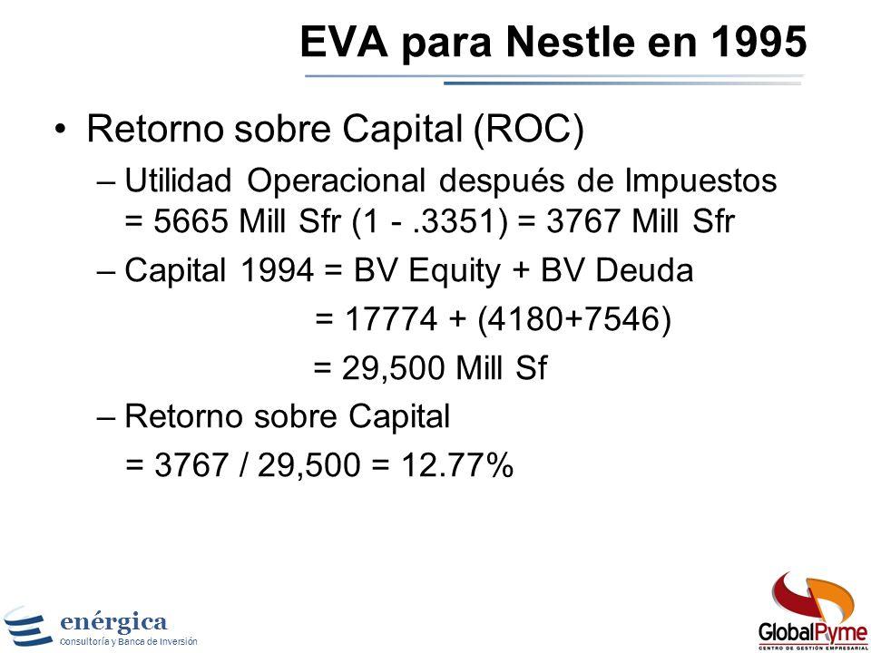 enérgica Consultoría y Banca de Inversión Midiendo el Retorno del Capital Nuevamente, la definición contable de ROC puede no reflejar el resultado eco