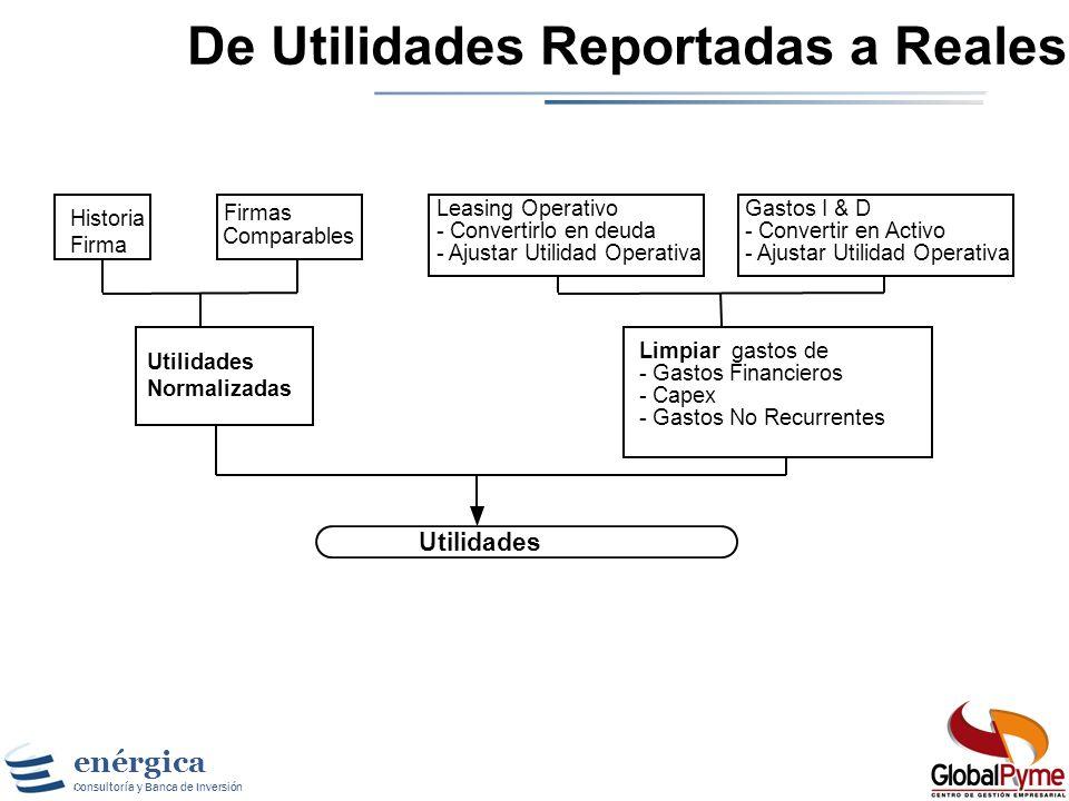 enérgica Consultoría y Banca de Inversión Flujo de Caja Libre de la Firma =Utilidad Operacional (EBIT) - Impuestos Operativos. =NOPLAT +Depreciaciones