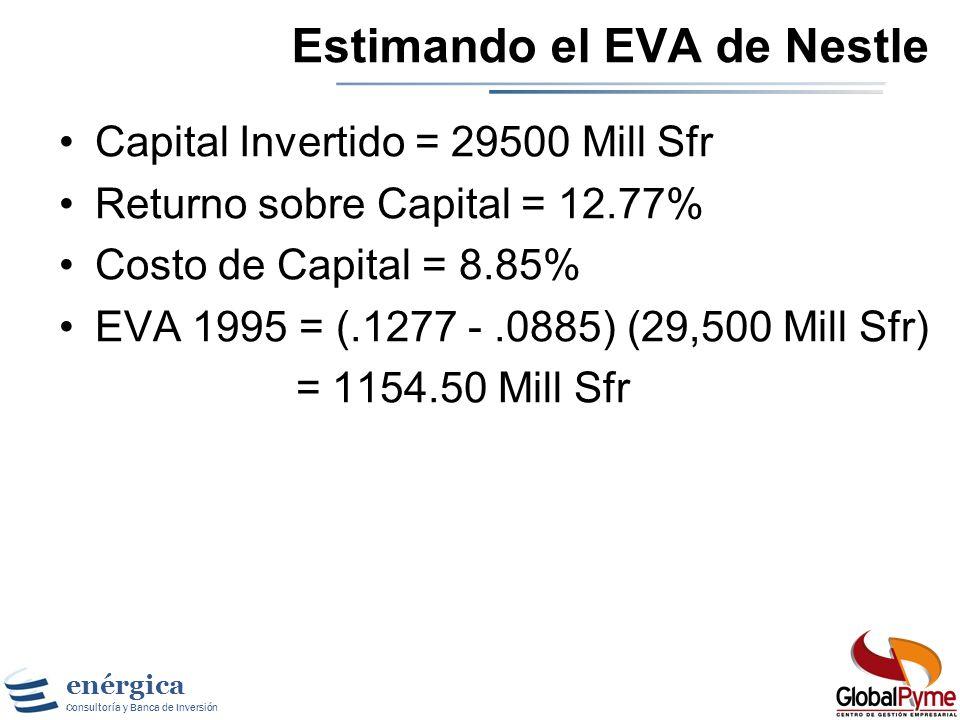 enérgica Consultoría y Banca de Inversión Costo de Capital Nestle Costo de Equity = 4.5% + 0.99 (5.5%) = 10% Cost of Debt = 4.75% (1-.3351) = 3.16% Va