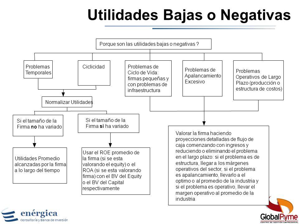 enérgica Consultoría y Banca de Inversión De Utilidades Reportadas a Reales Normalizadas Utilidades Limpiar gastos de - Gastos Financieros - Capex - G
