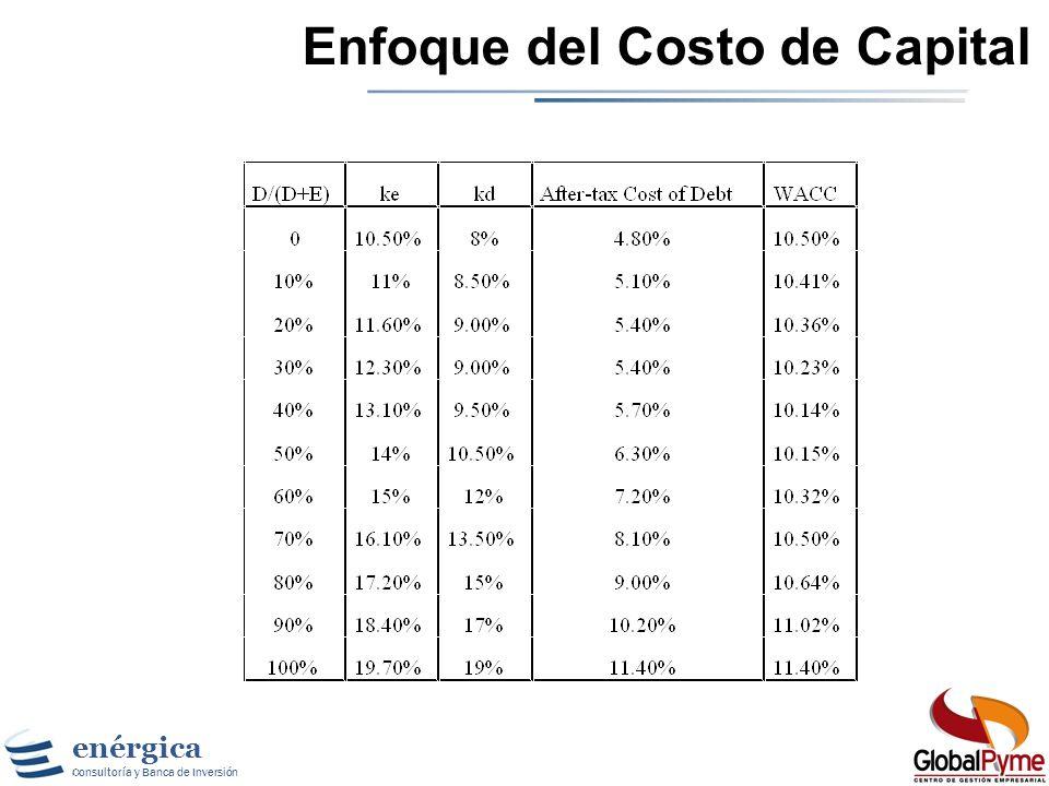 enérgica Consultoría y Banca de Inversión Estimando el Costo de Capital 1. Estimar el Costo de Equity a niveles diferentes de deuda : El Equity va a s