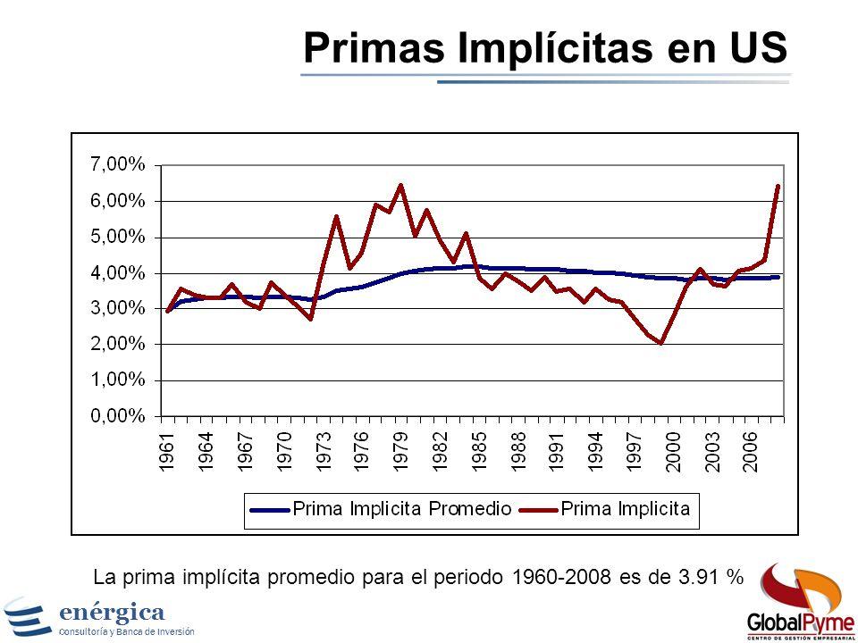 enérgica Consultoría y Banca de Inversión Primas Implícitas Si usamos un modelo básico de flujo de caja descontado podemos estimar la prima de mercado