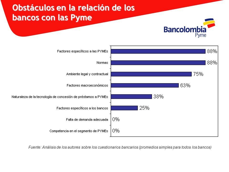 Obstáculos en la relación de los bancos con las Pyme Fuente: Análisis de los autores sobre los cuestionarios bancarios (promedios simples para todos l