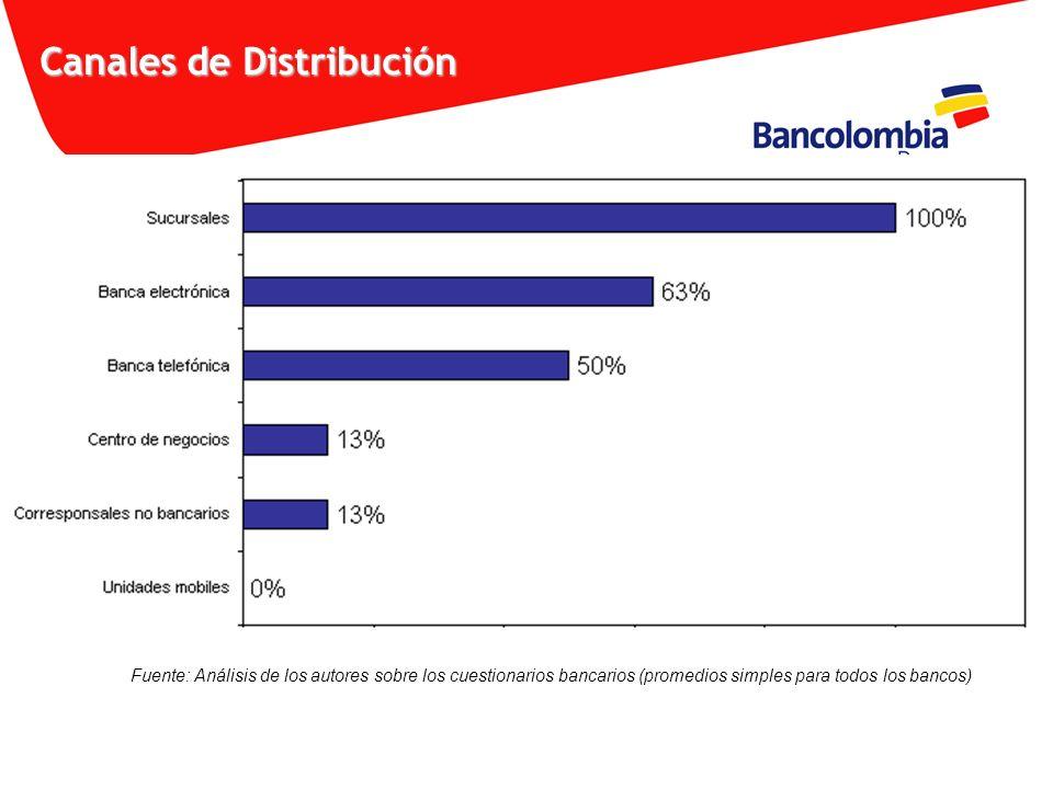 Canales de Distribución Fuente: Análisis de los autores sobre los cuestionarios bancarios (promedios simples para todos los bancos)