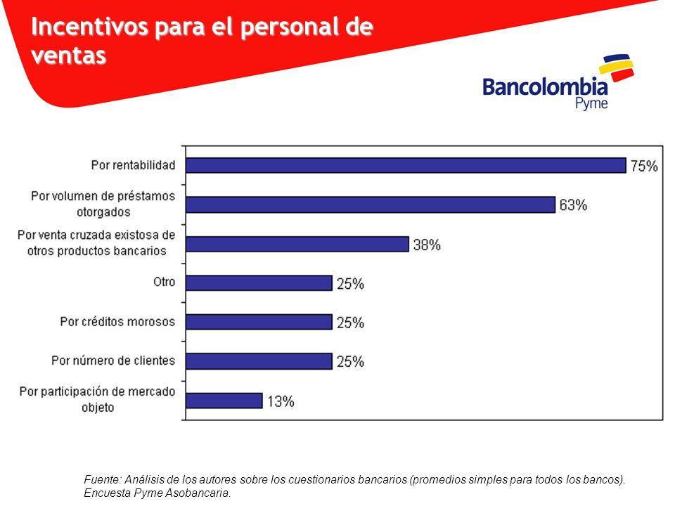 Incentivos para el personal de ventas Fuente: Análisis de los autores sobre los cuestionarios bancarios (promedios simples para todos los bancos). Enc