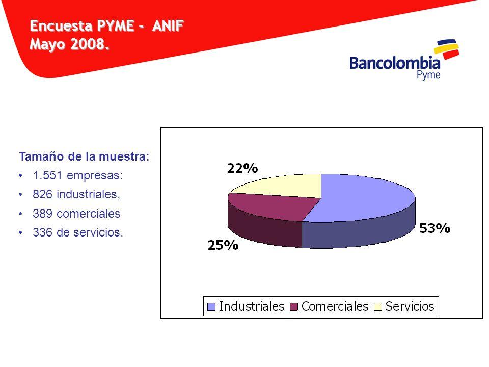 Tamaño de la muestra: 1.551 empresas: 826 industriales, 389 comerciales 336 de servicios. Encuesta PYME - ANIF Mayo 2008.