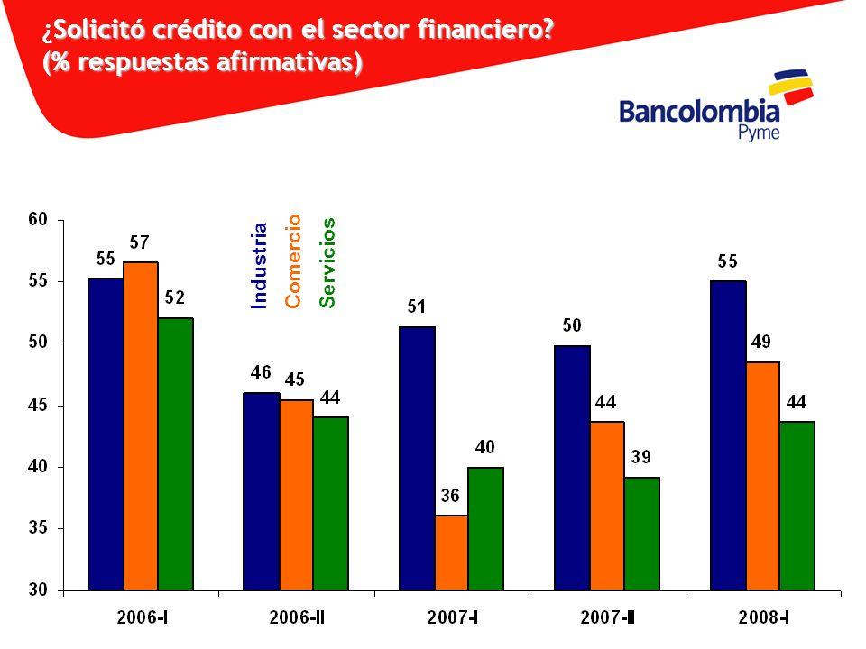 Solicitó crédito con el sector financiero? (% respuestas afirmativas) ¿Solicitó crédito con el sector financiero? (% respuestas afirmativas) Industria
