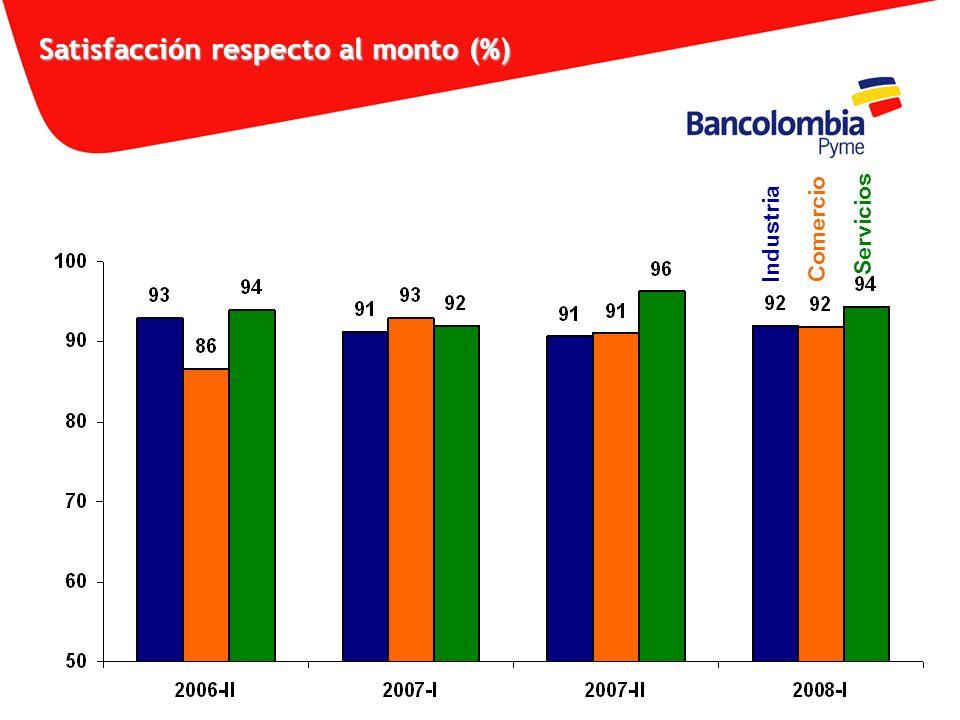 Satisfacción respecto al monto (%) IndustriaComercio Servicios