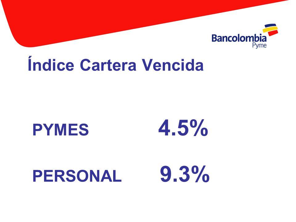 Índice Cartera Vencida PYMES 4.5% PERSONAL 9.3%