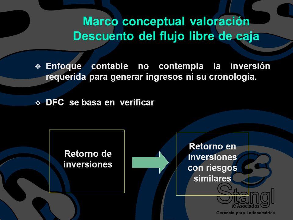 v Enfoque contable no contempla la inversión requerida para generar ingresos ni su cronología. v DFC se basa en verificar Retorno de inversiones Retor