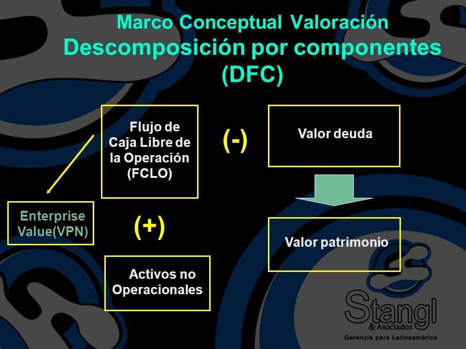 Flujo de Caja Libre de la Operación (FCLO) Valor deuda Valor patrimonio (-) (+) Activos no Operacionales Marco Conceptual Valoración Descomposición po