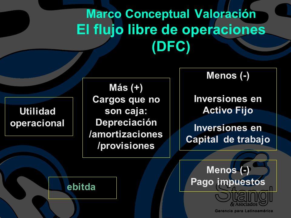 Utilidad operacional Más (+) Cargos que no son caja: Depreciación /amortizaciones /provisiones Menos (-) Inversiones en Activo Fijo Inversiones en Cap