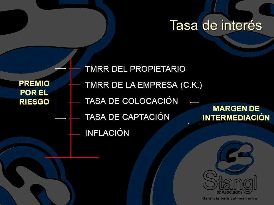 TMRR DEL PROPIETARIO TMRR DE LA EMPRESA (C.K.) TASA DE COLOCACIÓN TASA DE CAPTACIÓN INFLACIÓN PREMIO POR EL RIESGO MARGEN DE INTERMEDIACIÓN Tasa de in
