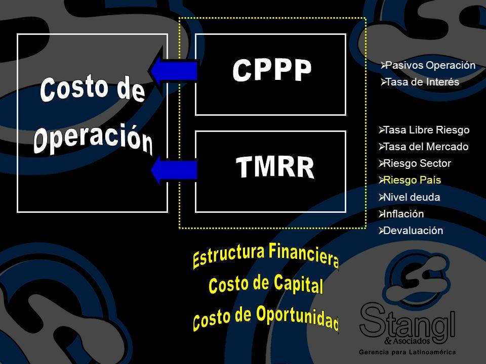 Tasa Libre Riesgo Tasa del Mercado Riesgo Sector Riesgo País Nivel deuda Inflación Devaluación Pasivos Operación Tasa de Interés