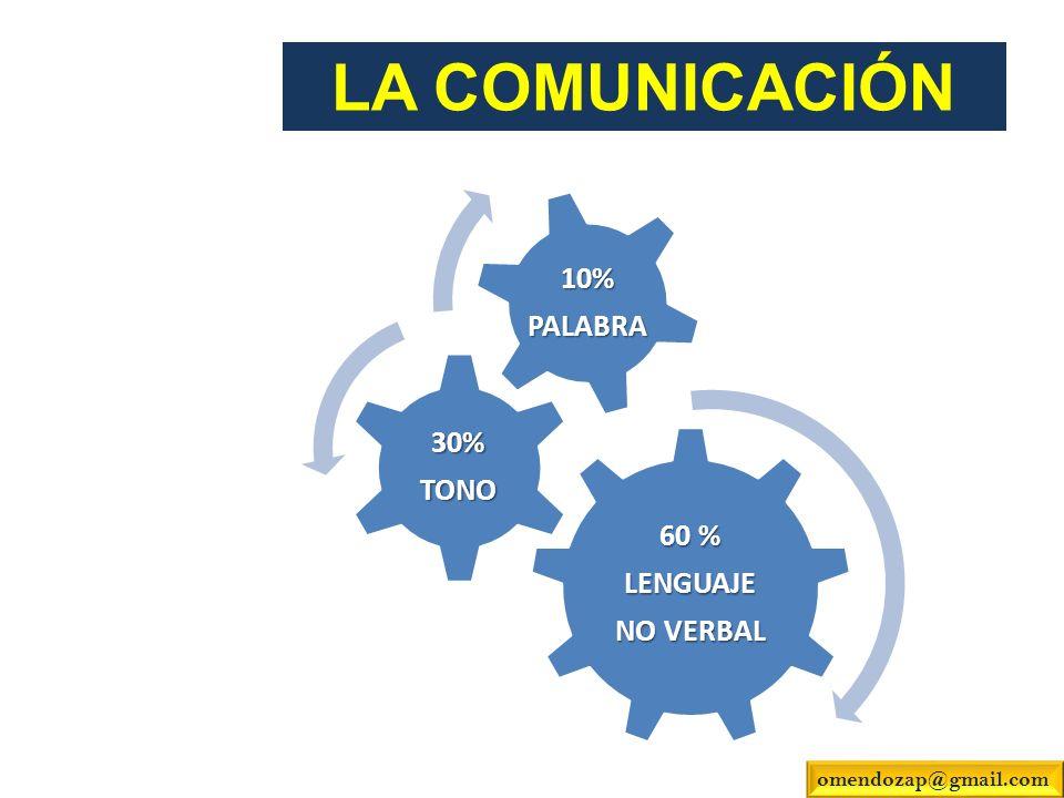 LA COMUNICACIÓN 60 % LENGUAJE NO VERBAL 30%TONO 10%PALABRA omendozap@gmail.com