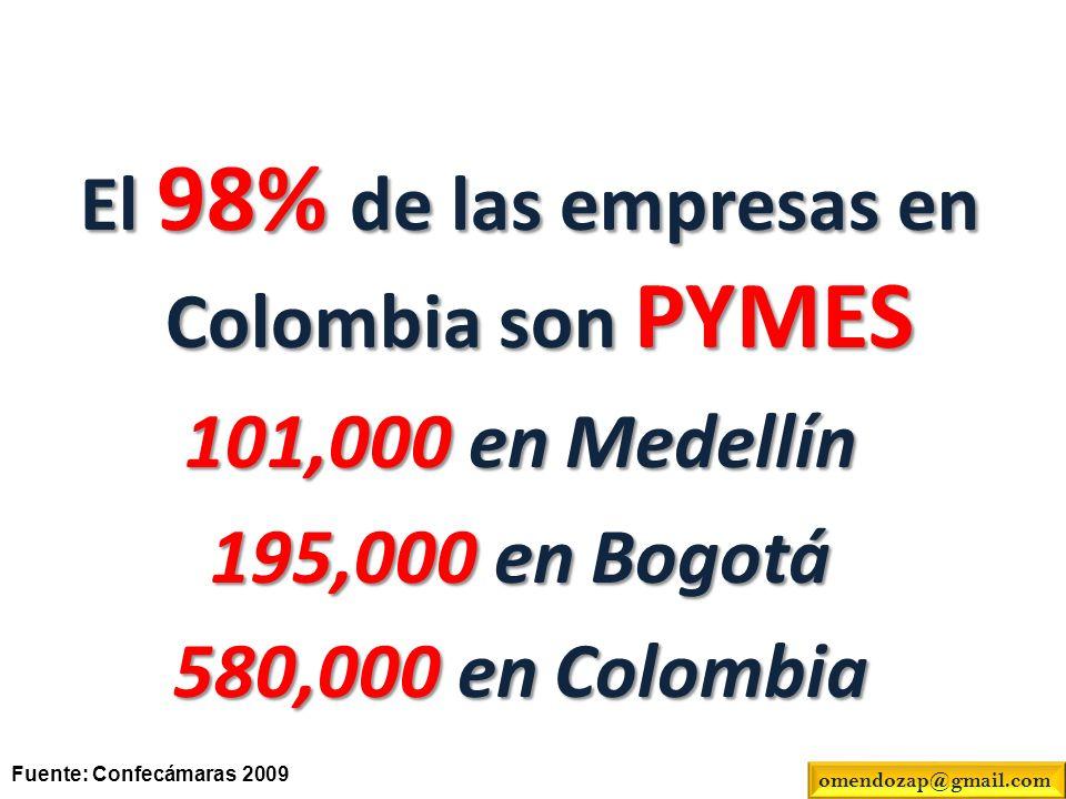 El 98% de las empresas en Colombia son PYMES El 98% de las empresas en Colombia son PYMES 101,000 en Medellín 195,000 en Bogotá 580,000 en Colombia Fu