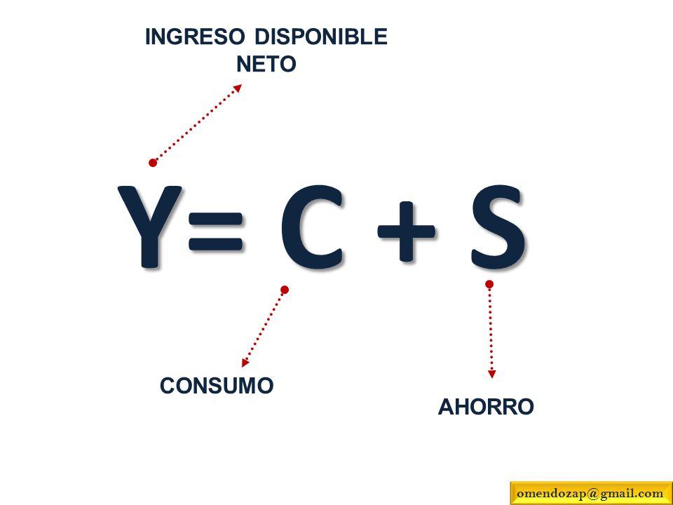 Y= C + S INGRESO DISPONIBLE NETO CONSUMO AHORRO omendozap@gmail.com