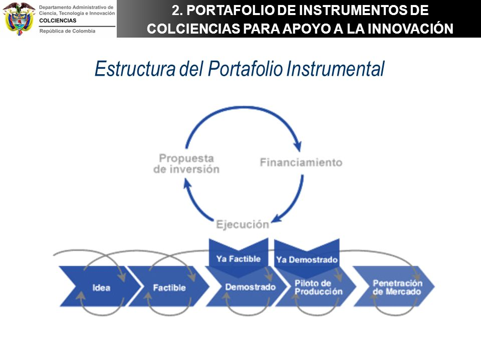Estructura del Portafolio Instrumental 2. PORTAFOLIO DE INSTRUMENTOS DE COLCIENCIAS PARA APOYO A LA INNOVACIÓN