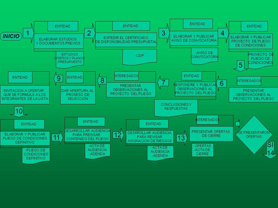 INICIO 1 ELABORAR ESTUDIOS Y DOCUMENTOS PREVIOS ENTIDAD -ESTUDIOS DISEÑOS Y PLANOS -PRESUPUESTO EXPEDIR EL CERTIFICADO DE DISPONOBILIDAD PRESUPUETAL E