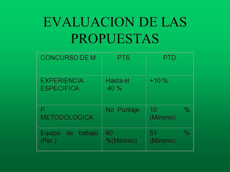 EVALUACION DE LAS PROPUESTAS CONCURSO DE M.PTSPTD EXPERIENCIA ESPECIFICA Hasta el 40 % +10 % P. METODOLOGICA No Puntaje10 % (Mínimo) Equipo de trabajo