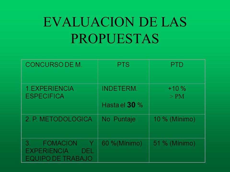 EVALUACION DE LAS PROPUESTAS CONCURSO DE M.PTSPTD 1.EXPERIENCIA ESPECIFICA INDETERM. Hasta el 30 % +10 % > PM 2. P. METODOLOGICANo Puntaje10 % (Mínimo