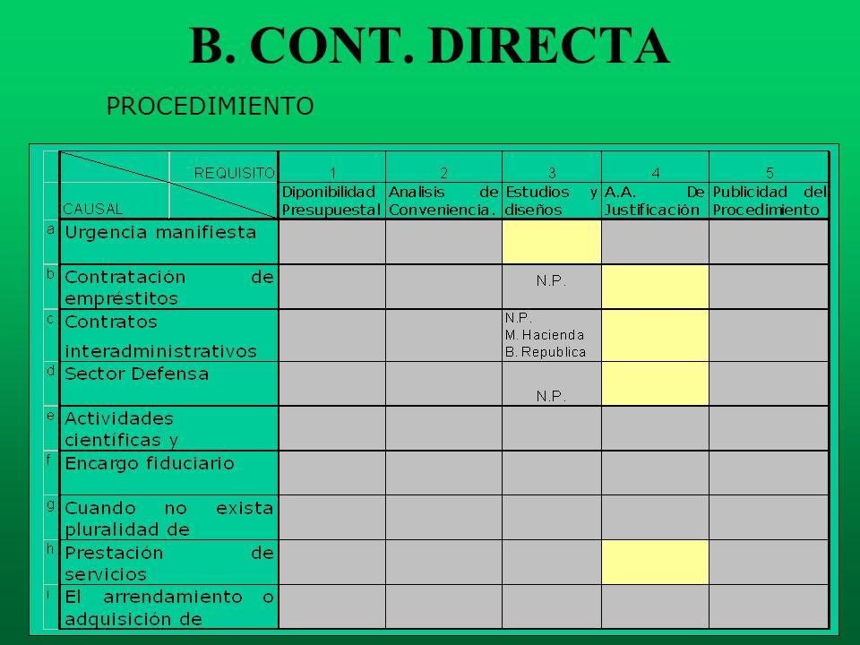 B. CONT. DIRECTA PROCEDIMIENTO