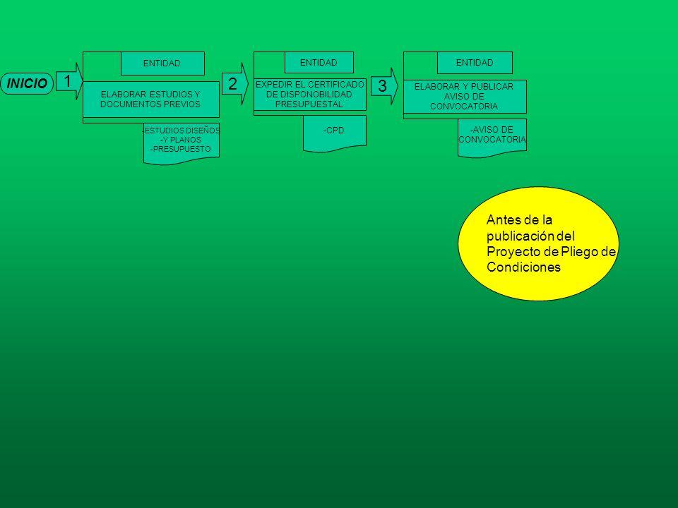 INICIO 1 ELABORAR ESTUDIOS Y DOCUMENTOS PREVIOS ENTIDAD -ESTUDIOS DISEÑOS -Y PLANOS -PRESUPUESTO EXPEDIR EL CERTIFICADO DE DISPONOBILIDAD PRESUPUESTAL