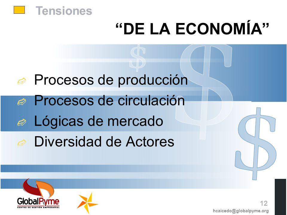Tensiones Procesos de producción Procesos de circulación Lógicas de mercado Diversidad de Actores DE LA ECONOMÍA hcaicedo@globalpyme.org 12